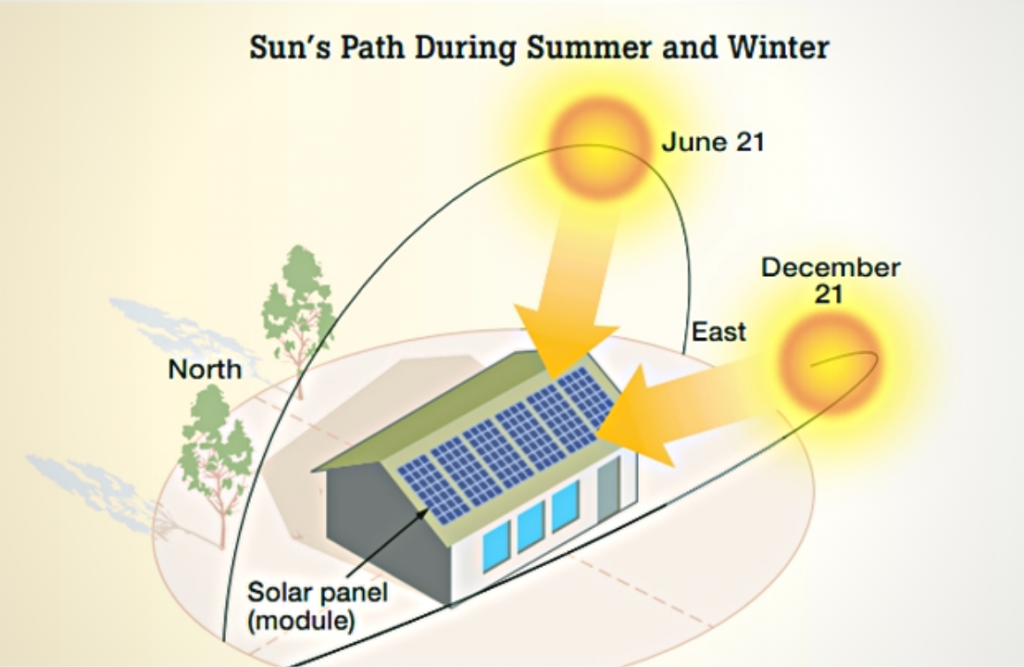 Solar Panel Placement and its effects